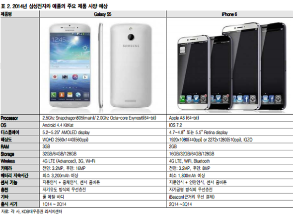 Samsung GALAXY S5 vs iPhone 6 specifikationer