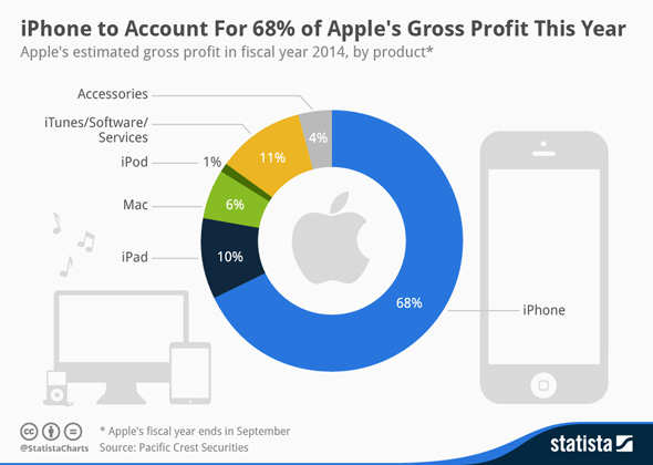 Apples Gross Profit by Product 2014